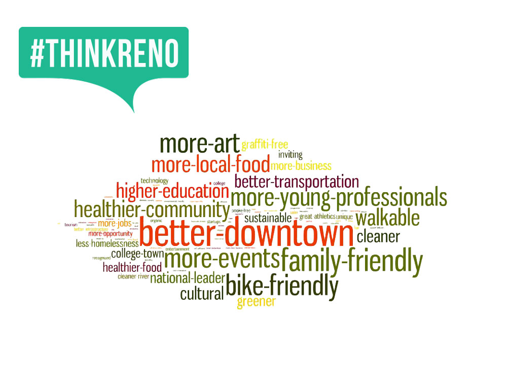 ThinkReno_wordcloud