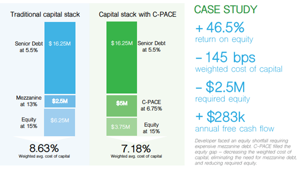 Case study comparing traditional capital stack and capital stack with C-PACE
