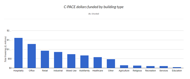Bar graph of C-PACE dollars funded by building type